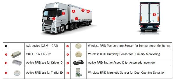 Applicazione telematica RFID - ELA - Sartelco Sistemi